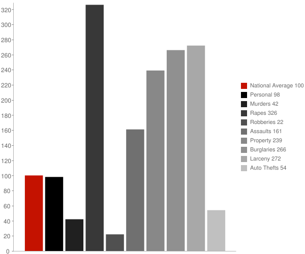 Plymouth NH Crime Statistics