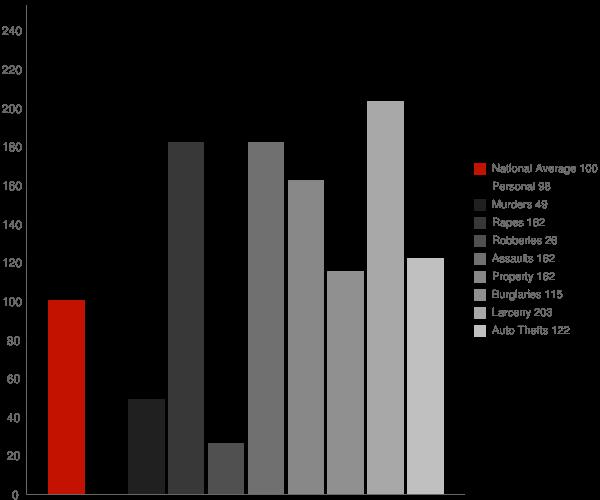 Kenai AK Crime Statistics