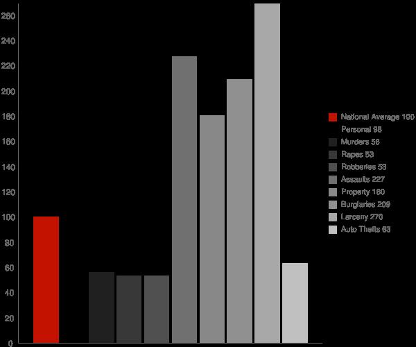 Dock Junction GA Crime Statistics