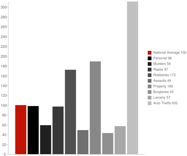 McCloud CA Crime Statistics