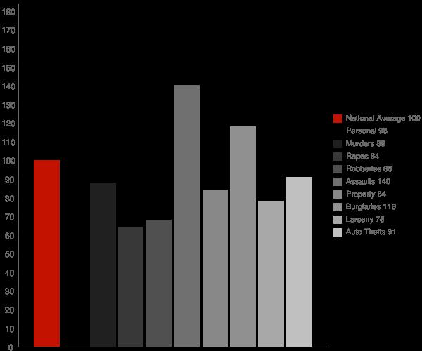 Whitewater CA Crime Statistics
