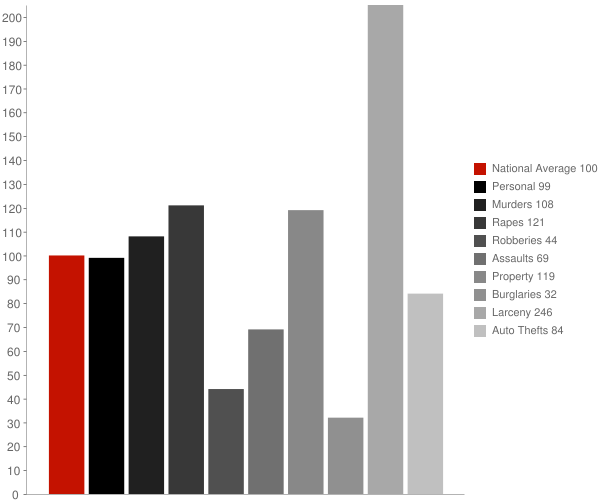 Martins Additions MD Crime Statistics