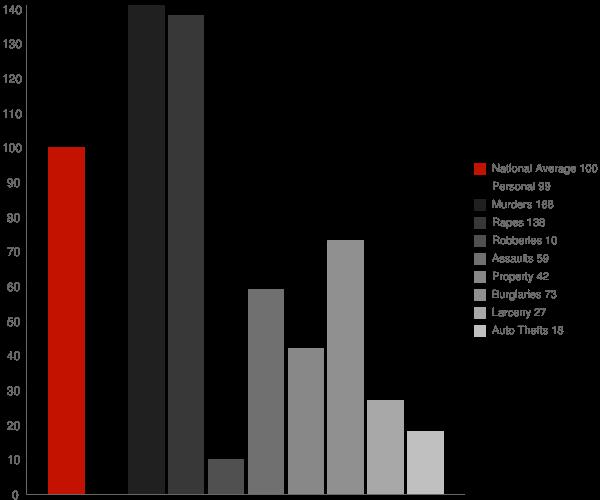 Emerson AR Crime Statistics