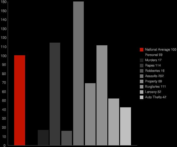 North Beach MD Crime Statistics