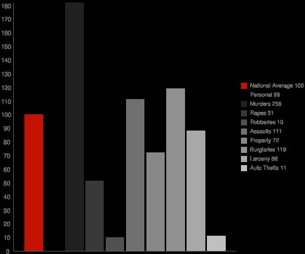 Ashland LA Crime Statistics
