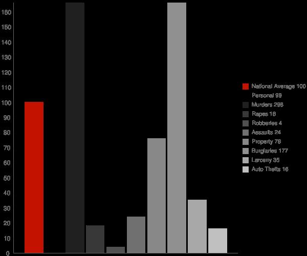 Enola AR Crime Statistics