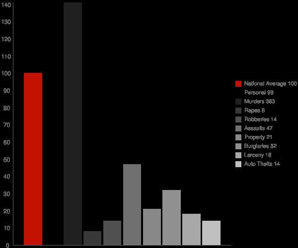 Graham GA Crime Statistics