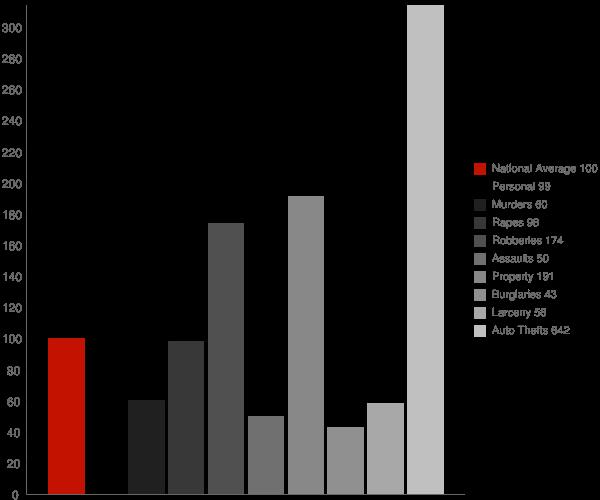 Tennant CA Crime Statistics