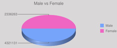 Male vs Female