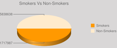 Smokers Vs Non-Smokers