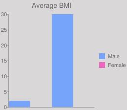 Average BMI