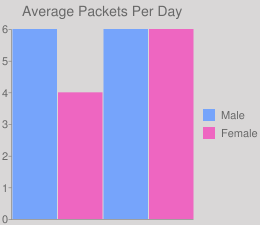 Average Packets Per Day