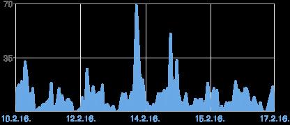 Grafikon prikaza stranica usluge Blogger