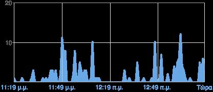 Γράφημα με τις προβολές σελίδας του Blogger