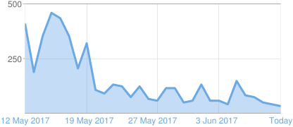 Graph of Blogger page views
