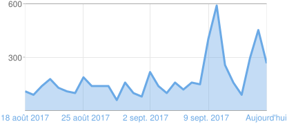 Graphique représentant les consultations des pagesBlogger