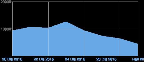 Prestasi Blog Menurun Selama Seminggu Bercuti