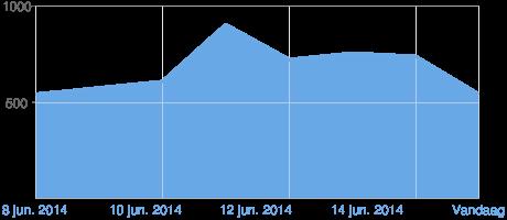 Grafiek van Blogger-paginaweergaven