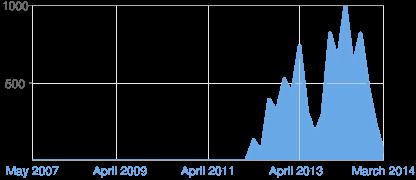 https://chart.googleapis.com/chart?chf=bg,s,FFFFFF00&chxl=1:|May+2007|April+2009|April+2011|April+2013|March+2014&chxp=0,500,1000|1,0,25,50,75,100&chxr=0,0,1000&chxs=0,676767,11.5,0,t,676767|1,6AA9E6,12,0,l,676767&chxt=y,x&chs=416x180&cht=lc&chco=6AA9E6&chd=s:AAAAAAAAAAAAAAAAAAAAAAAAAAAAAIDYTgatTKSyn9lydOD&chls=3&chm=B,6AA9E664,0,0,0|h,E7E7E7,0,0.5,1,-1|h,AAAAAA,0,0,1,1|h,AAAAAA,0,1,1,1|V,E7E7E7,0,0,1,-1|V,E7E7E7,0,11,1,-1|V,E7E7E7,0,23,1,-1|V,E7E7E7,0,35,1,-1|V,E7E7E7,0,47,1,-1