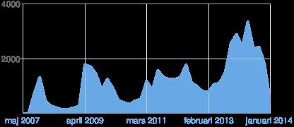 Diagram över Blogger-sidvisningar