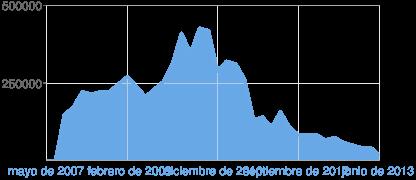 YGO Castellano busca Staff! Chart?chf=bg,s,FFFFFF00&chxl=1:|mayo+de+2007|febrero+de+2009|diciembre+de+2010|septiembre+de+2012|junio+de+2013&chxp=0,250000,500000|1,0,25,50,75,100&chxr=0,0,500000&chxs=0,676767,11.5,0,t,676767|1,6AA9E6,12,0,l,676767&chxt=y,x&chs=416x180&cht=lc&chco=6AA9E6&chd=s:AASVbabbehdZcfmyq0zjnmgQRNTNKKKIJHGFFC&chls=3&chm=B,6AA9E664,0,0,0|h,E7E7E7,0,0