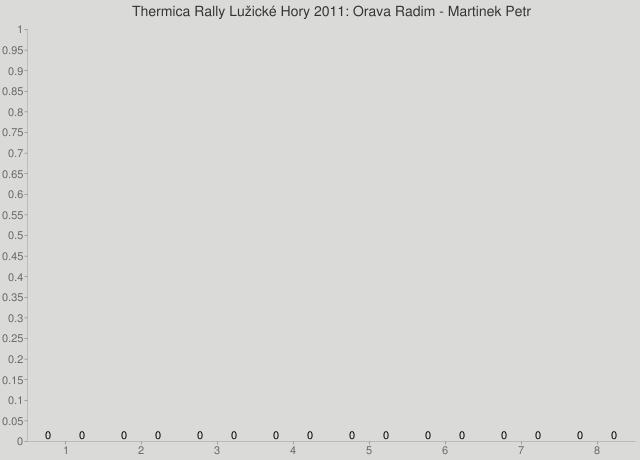 Thermica Rally Lužické Hory 2011: Orava Radim - Martinek Petr