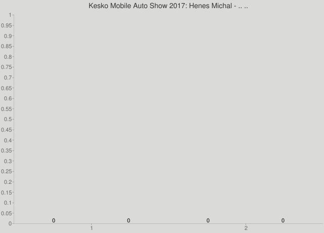 Kesko Mobile Auto Show 2017: Henes Michal - .. ..