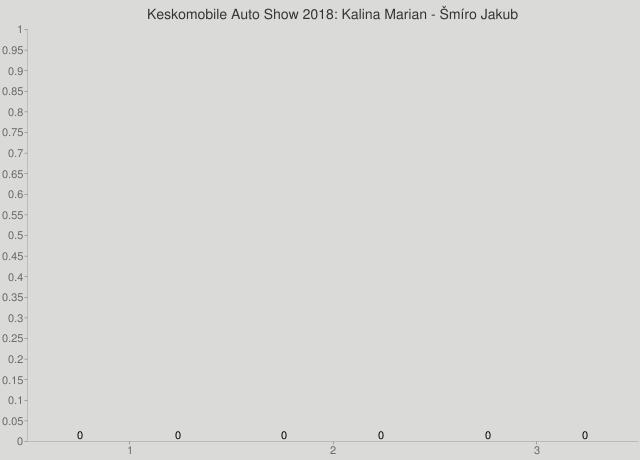 Keskomobile Auto Show 2018: Kalina Marian - Šmíro Jakub