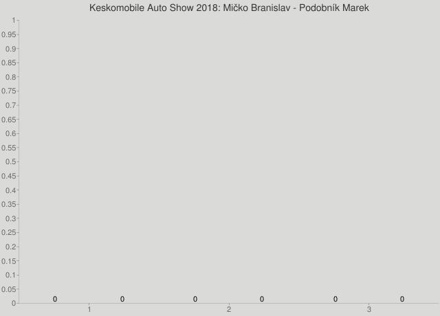 Keskomobile Auto Show 2018: Mičko Branislav - Podobník Marek