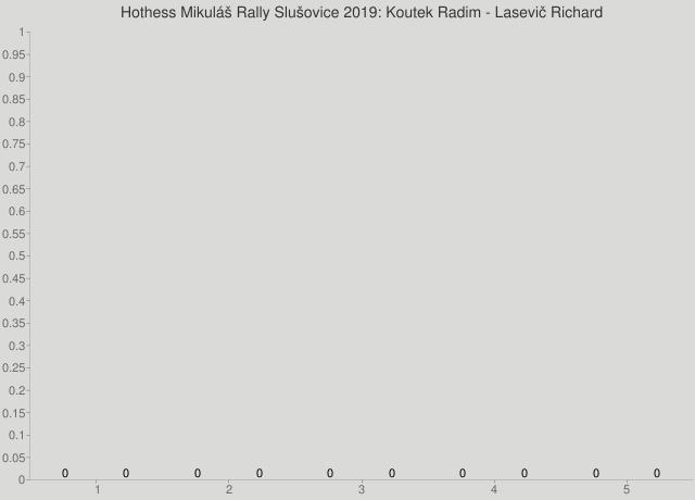 Hothess Mikuláš Rally Slušovice 2019: Koutek Radim - Lasevič Richard