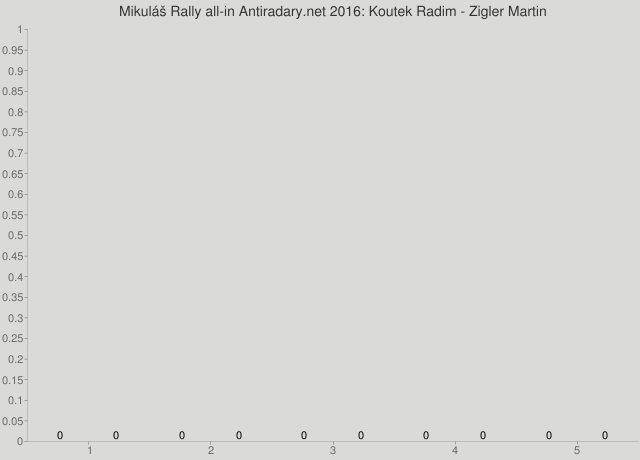 Mikuláš Rally all-in Antiradary.net 2016: Koutek Radim - Zigler Martin