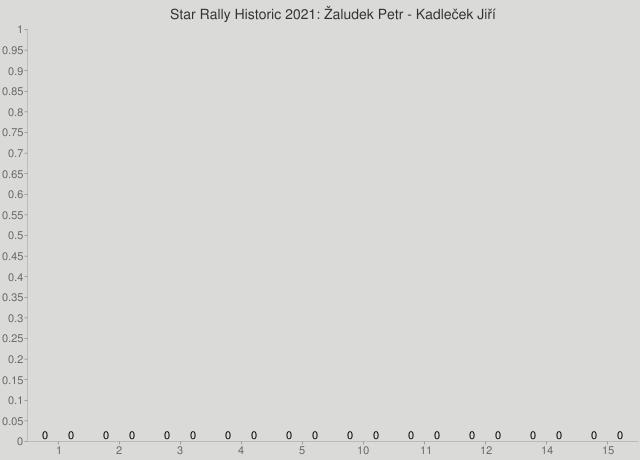Star Rally Historic 2021: Žaludek Petr - Kadleček Jiří