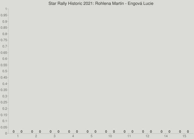 Star Rally Historic 2021: Rohlena Martin - Engová Lucie