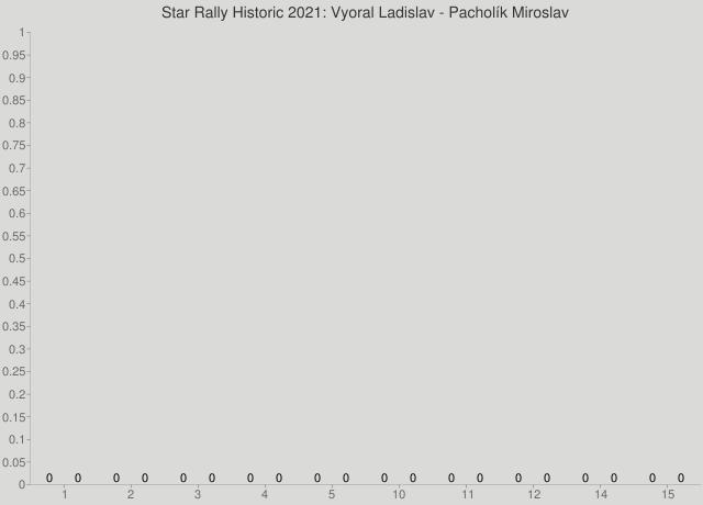Star Rally Historic 2021: Vyoral Ladislav - Pacholík Miroslav