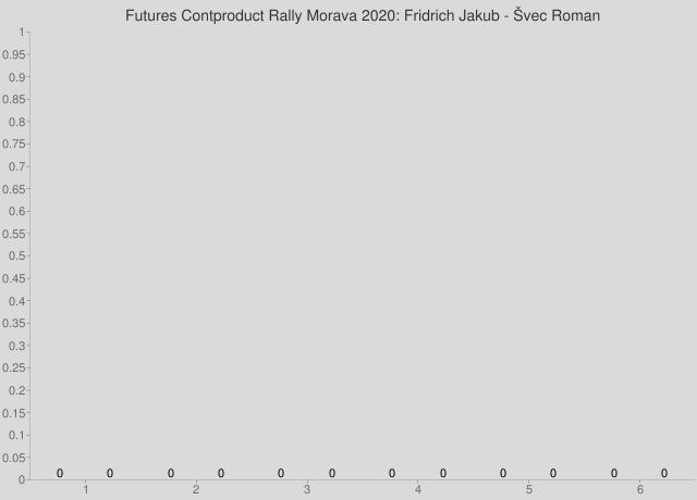 Futures Contproduct Rally Morava 2020: Fridrich Jakub - Švec Roman