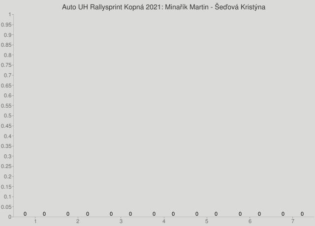 Auto UH Rallysprint Kopná 2021: Minařík Martin - Šeďová Kristýna