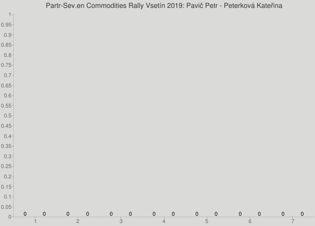 Partr-Sev.en Commodities Rally Vsetín 2019: Pavič Petr - Peterková Kateřina