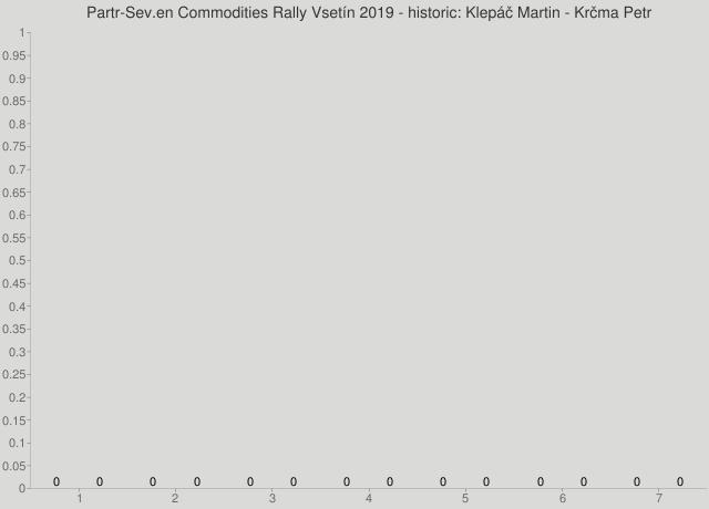 Partr-Sev.en Commodities Rally Vsetín 2019 - historic: Klepáč Martin - Krčma Petr