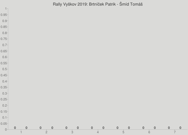 Rally Vyškov 2019: Brtníček Patrik - Šmíd Tomáš