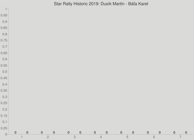 Star Rally Historic 2019: Dusík Martin - Báťa Karel