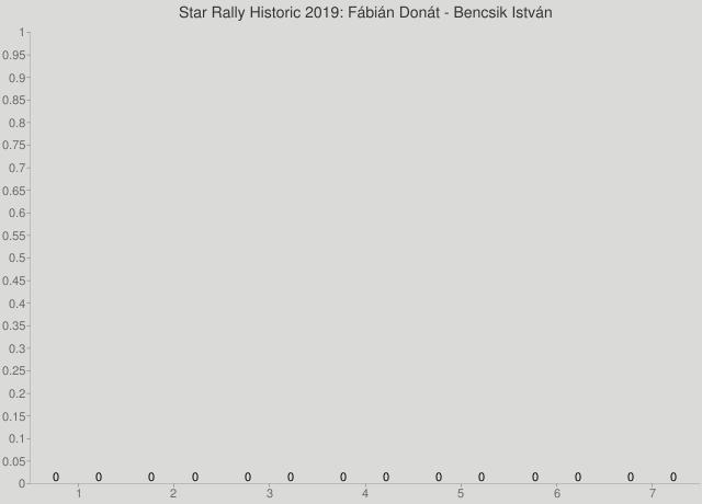 Star Rally Historic 2019: Fábián Donát - Bencsik István