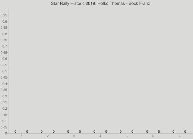 Star Rally Historic 2019: Hofko Thomas - Böck Franz