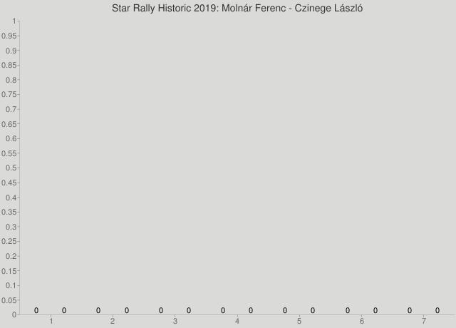 Star Rally Historic 2019: Molnár Ferenc - Czinege László