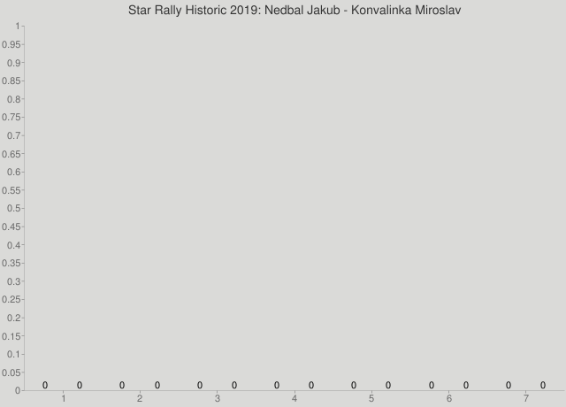 Star Rally Historic 2019: Nedbal Jakub - Konvalinka Miroslav