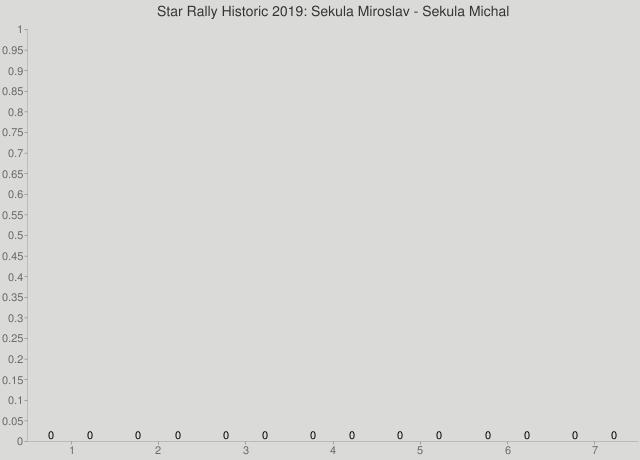 Star Rally Historic 2019: Sekula Miroslav - Sekula Michal