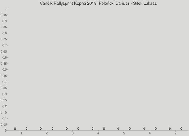 Vančík Rallysprint Kopná 2018: Poloński Dariusz - Sitek Łukasz