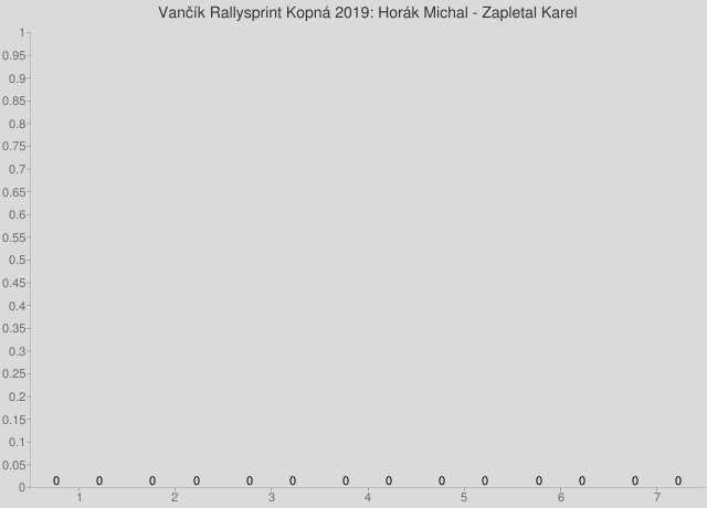 Vančík Rallysprint Kopná 2019: Horák Michal - Zapletal Karel
