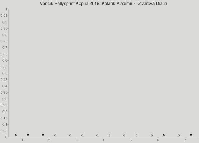 Vančík Rallysprint Kopná 2019: Kolařík Vladimír - Kovářová Diana