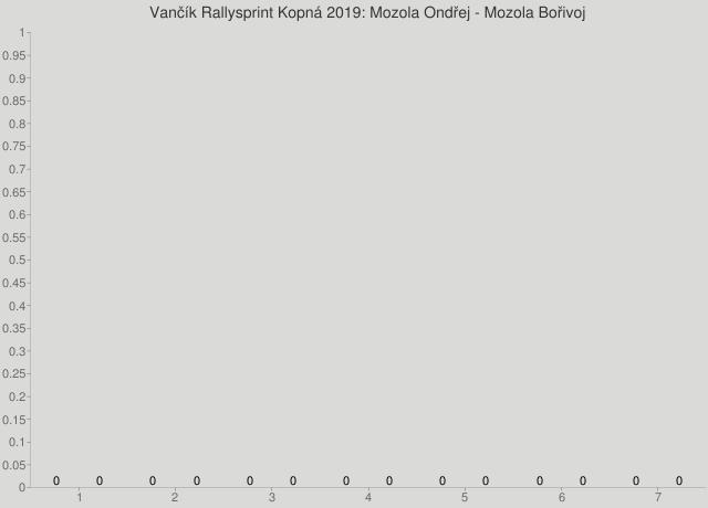 Vančík Rallysprint Kopná 2019: Mozola Ondřej - Mozola Bořivoj