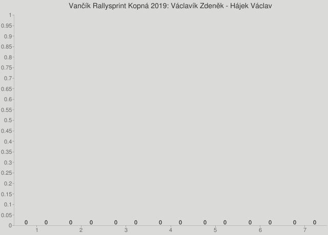 Vančík Rallysprint Kopná 2019: Václavík Zdeněk - Hájek Václav